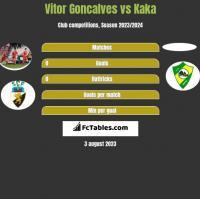 Vitor Goncalves vs Kaka h2h player stats