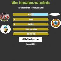 Vitor Goncalves vs Ludovic h2h player stats
