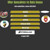 Vitor Goncalves vs Rafa Sousa h2h player stats