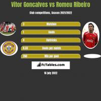 Vitor Goncalves vs Romeu Ribeiro h2h player stats