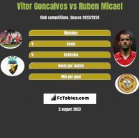 Vitor Goncalves vs Ruben Micael h2h player stats