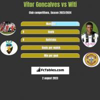 Vitor Goncalves vs Witi h2h player stats