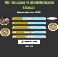 Vitor Goncalves vs Abdullahi Ibrahim Alhassan h2h player stats