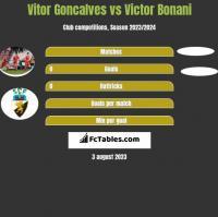 Vitor Goncalves vs Victor Bonani h2h player stats
