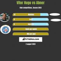 Vitor Hugo vs Abner h2h player stats
