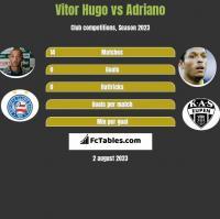 Vitor Hugo vs Adriano h2h player stats