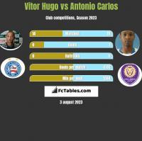 Vitor Hugo vs Antonio Carlos h2h player stats