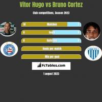 Vitor Hugo vs Bruno Cortez h2h player stats