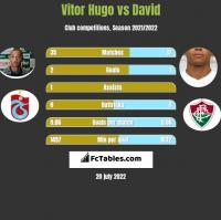 Vitor Hugo vs David h2h player stats