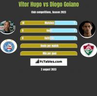 Vitor Hugo vs Diogo Goiano h2h player stats