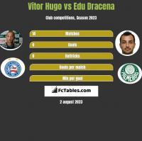Vitor Hugo vs Edu Dracena h2h player stats