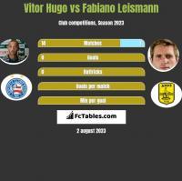 Vitor Hugo vs Fabiano Leismann h2h player stats