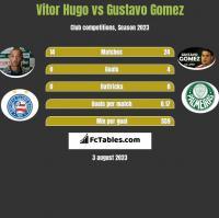 Vitor Hugo vs Gustavo Gomez h2h player stats