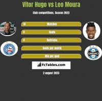 Vitor Hugo vs Leo Moura h2h player stats