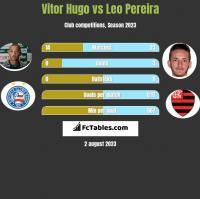 Vitor Hugo vs Leo Pereira h2h player stats