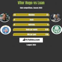 Vitor Hugo vs Luan h2h player stats