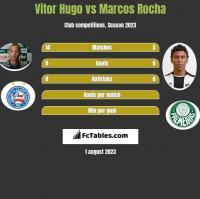Vitor Hugo vs Marcos Rocha h2h player stats