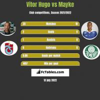 Vitor Hugo vs Mayke h2h player stats