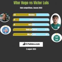 Vitor Hugo vs Victor Luis h2h player stats