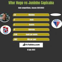 Vitor Hugo vs Juninho Capixaba h2h player stats