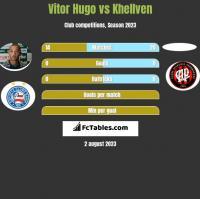 Vitor Hugo vs Khellven h2h player stats