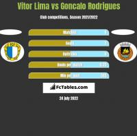 Vitor Lima vs Goncalo Rodrigues h2h player stats