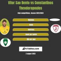 Vitor Sao Bento vs Constantinos Theodoropoulos h2h player stats