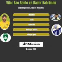 Vitor Sao Bento vs Damir Kahriman h2h player stats