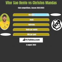 Vitor Sao Bento vs Christos Mandas h2h player stats