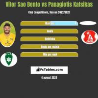 Vitor Sao Bento vs Panagiotis Katsikas h2h player stats