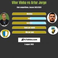 Vitor Vinha vs Artur Jorge h2h player stats