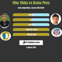 Vitor Vinha vs Bruno Pires h2h player stats