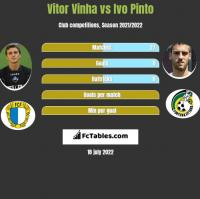 Vitor Vinha vs Ivo Pinto h2h player stats