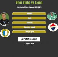 Vitor Vinha vs Lionn h2h player stats
