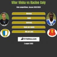 Vitor Vinha vs Racine Coly h2h player stats