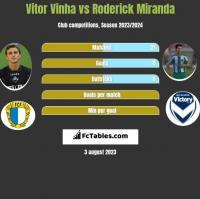 Vitor Vinha vs Roderick Miranda h2h player stats