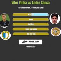 Vitor Vinha vs Andre Sousa h2h player stats