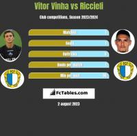 Vitor Vinha vs Riccieli h2h player stats