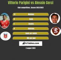 Vittorio Parigini vs Alessio Cerci h2h player stats
