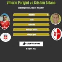 Vittorio Parigini vs Cristian Galano h2h player stats