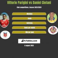Vittorio Parigini vs Daniel Ciofani h2h player stats