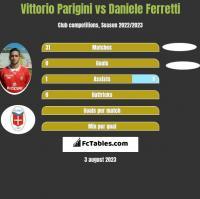 Vittorio Parigini vs Daniele Ferretti h2h player stats