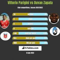 Vittorio Parigini vs Duvan Zapata h2h player stats