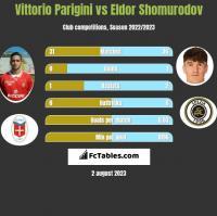 Vittorio Parigini vs Eldor Shomurodov h2h player stats