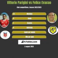 Vittorio Parigini vs Felice Evacuo h2h player stats