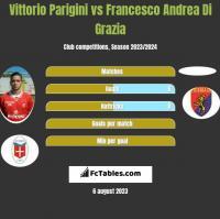 Vittorio Parigini vs Francesco Andrea Di Grazia h2h player stats