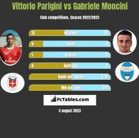 Vittorio Parigini vs Gabriele Moncini h2h player stats