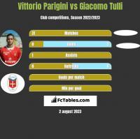 Vittorio Parigini vs Giacomo Tulli h2h player stats