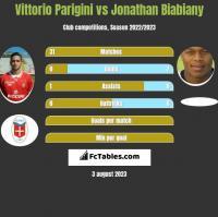 Vittorio Parigini vs Jonathan Biabiany h2h player stats