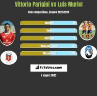 Vittorio Parigini vs Luis Muriel h2h player stats